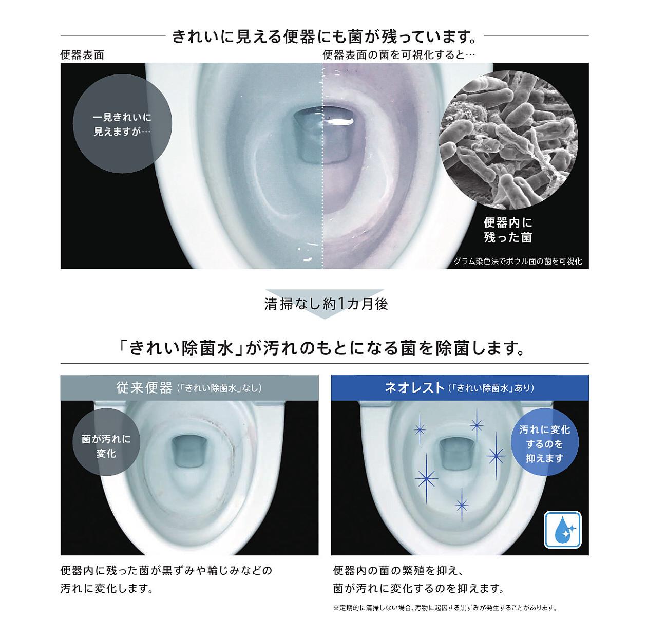 「使うたびネオレストが自動で除菌。お掃除が大変な黒ずみにつながる汚れを抑えます。」