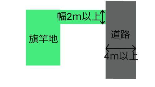 %e6%97%97%e7%ab%bf%e5%9c%b0%e3%81%ae%e5%9b%b3